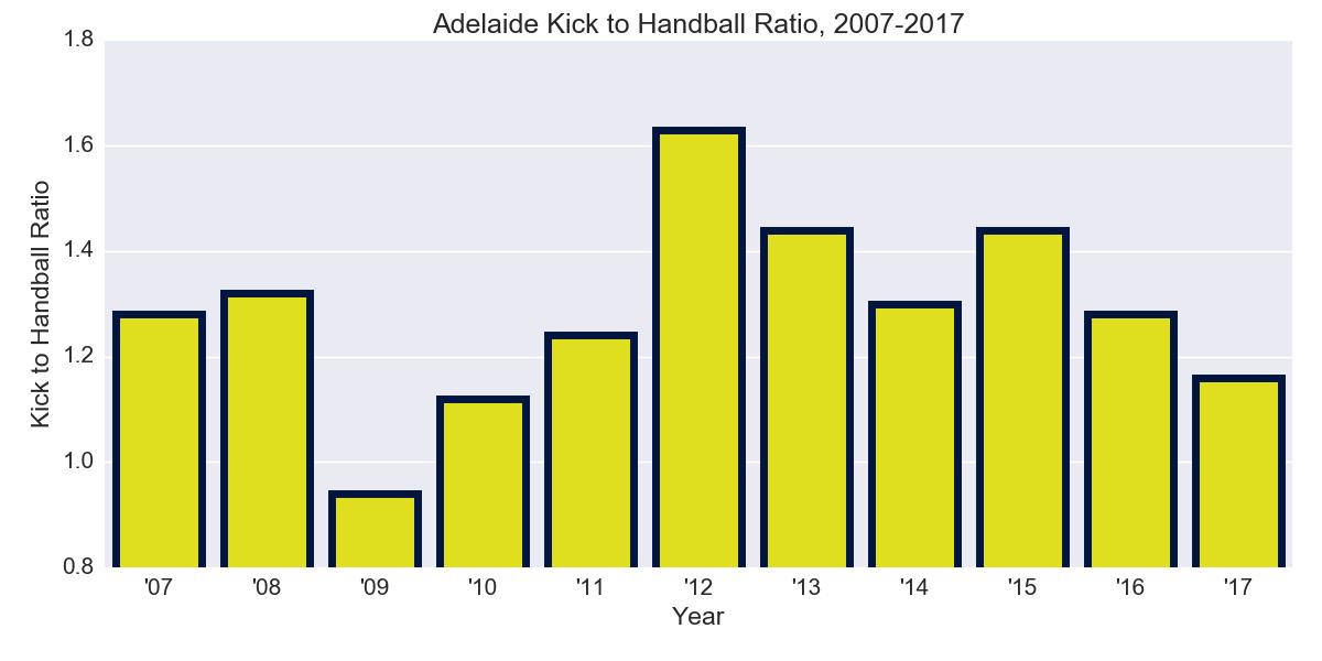 Figure-3: Adelaide Kick to Handball Ratio, 2007-2017