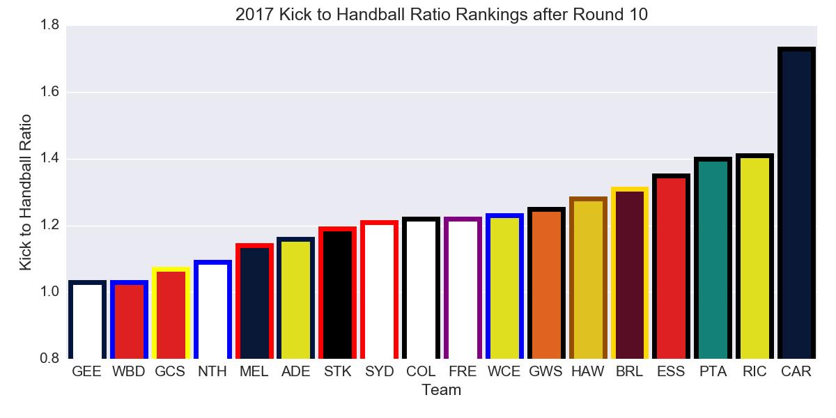 Figure-4: 2017 Kick to Handball Ratio Rankings after Round 10