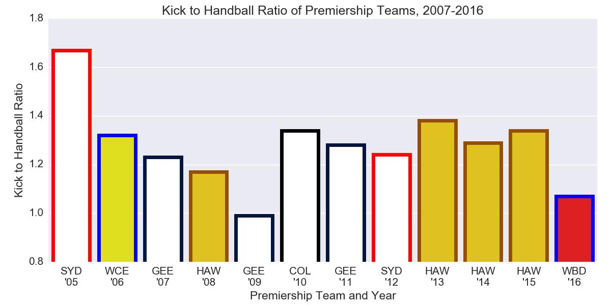 Figure-1: Kick to Handball Ratio of Premiership Teams, 2007-2016