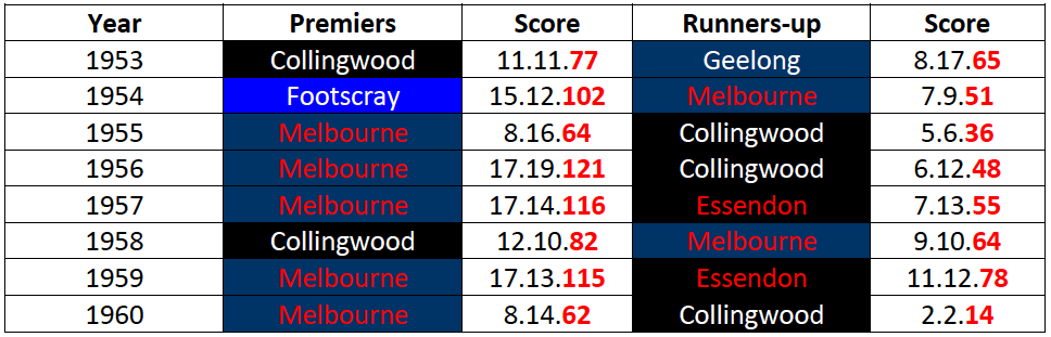 Table-1: Grand Final Results 1953-60
