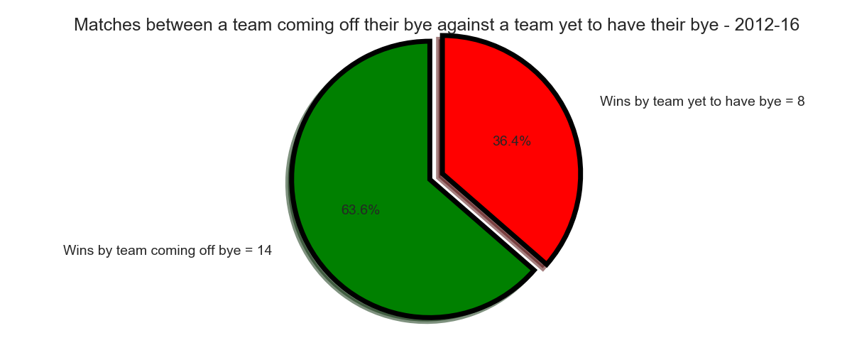 Figure-1: Match Result between a team coming off their bye against a team yet to have their bye – 2012-16