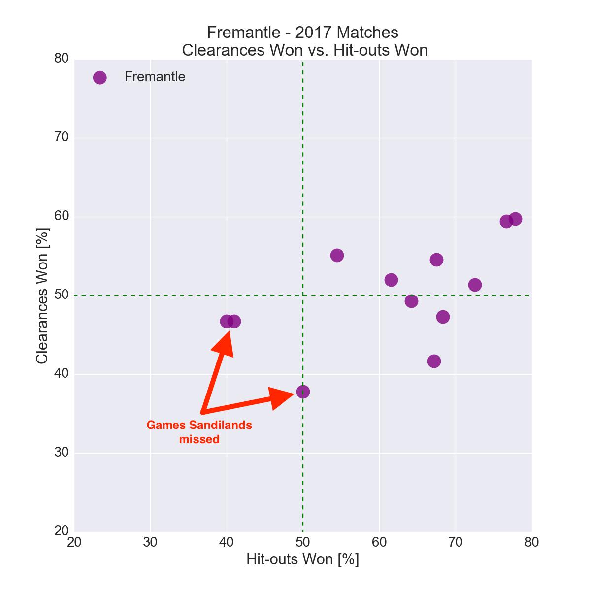 Figure-1: Fremantle in 2017 – Clearances Won vs. Hit-outs Won