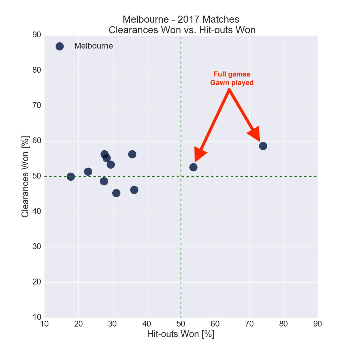 Figure-2: Melbourne in 2017 – Clearances Won vs. Hit-outs Won
