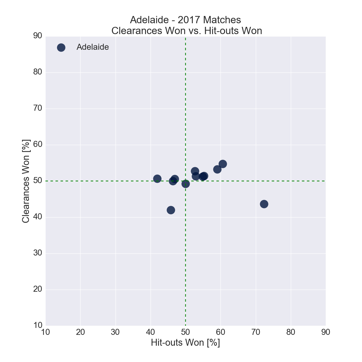 Figure-4: Adelaide in 2017 – Clearances Won vs. Hit-outs Won