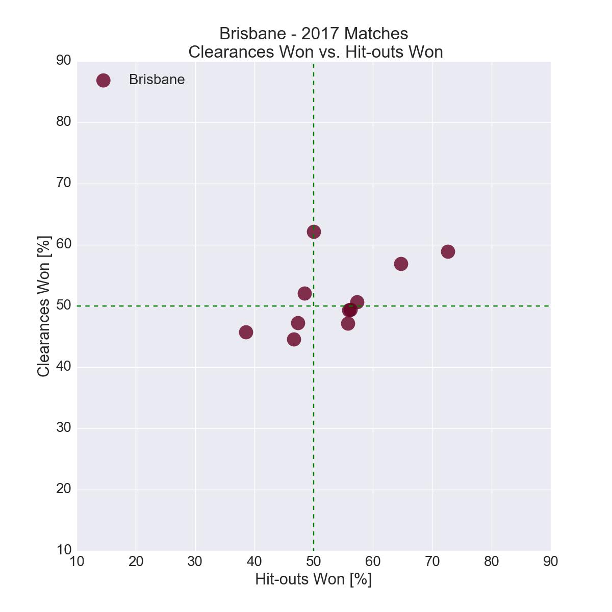 Figure-5: Brisbane in 2017 – Clearances Won vs. Hit-outs Won