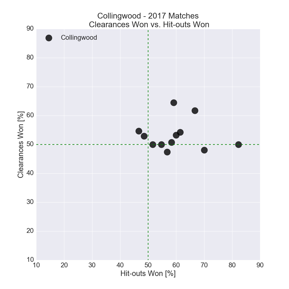 Figure-7: Collingwood in 2017 – Clearances Won vs. Hit-outs Won