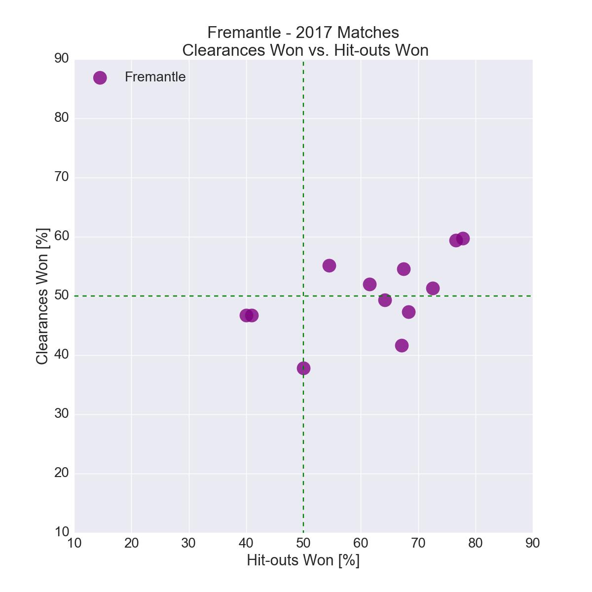 Figure-9: Fremantle in 2017 – Clearances Won vs. Hit-outs Won