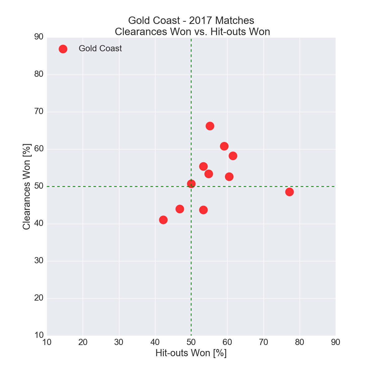 Figure-10: Gold Coast in 2017 – Clearances Won vs. Hit-outs Won