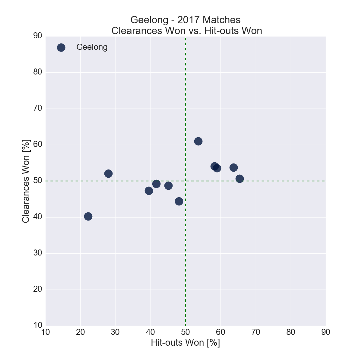 Figure-11: Geelong in 2017 – Clearances Won vs. Hit-outs Won