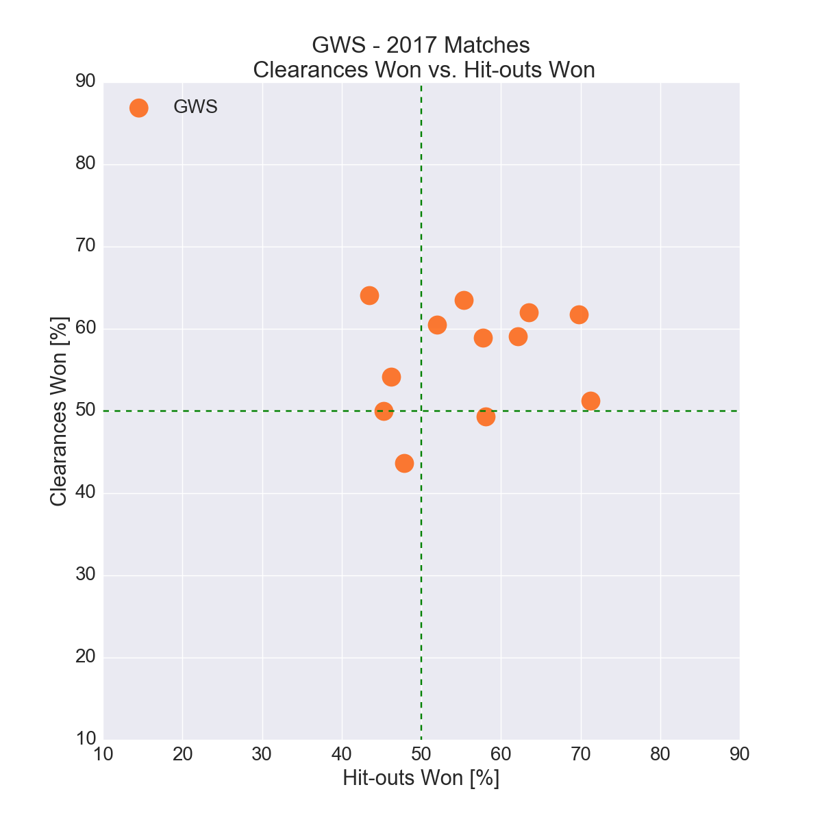 Figure-12: GWS in 2017 – Clearances Won vs. Hit-outs Won