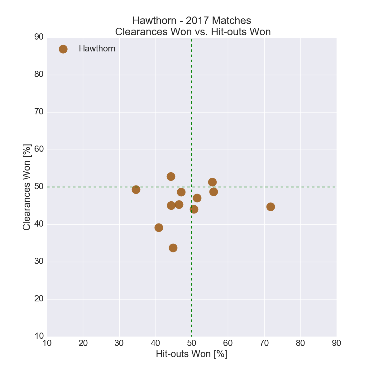 Figure-13: Hawthorn in 2017 – Clearances Won vs. Hit-outs Won