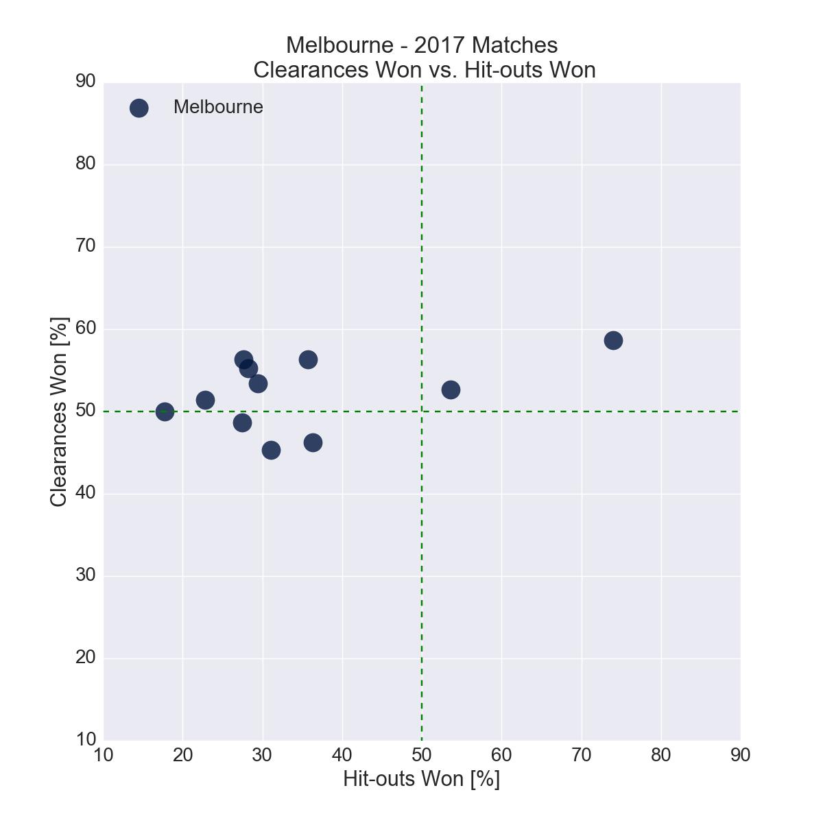 Figure-14: Melbourne in 2017 – Clearances Won vs. Hit-outs Won