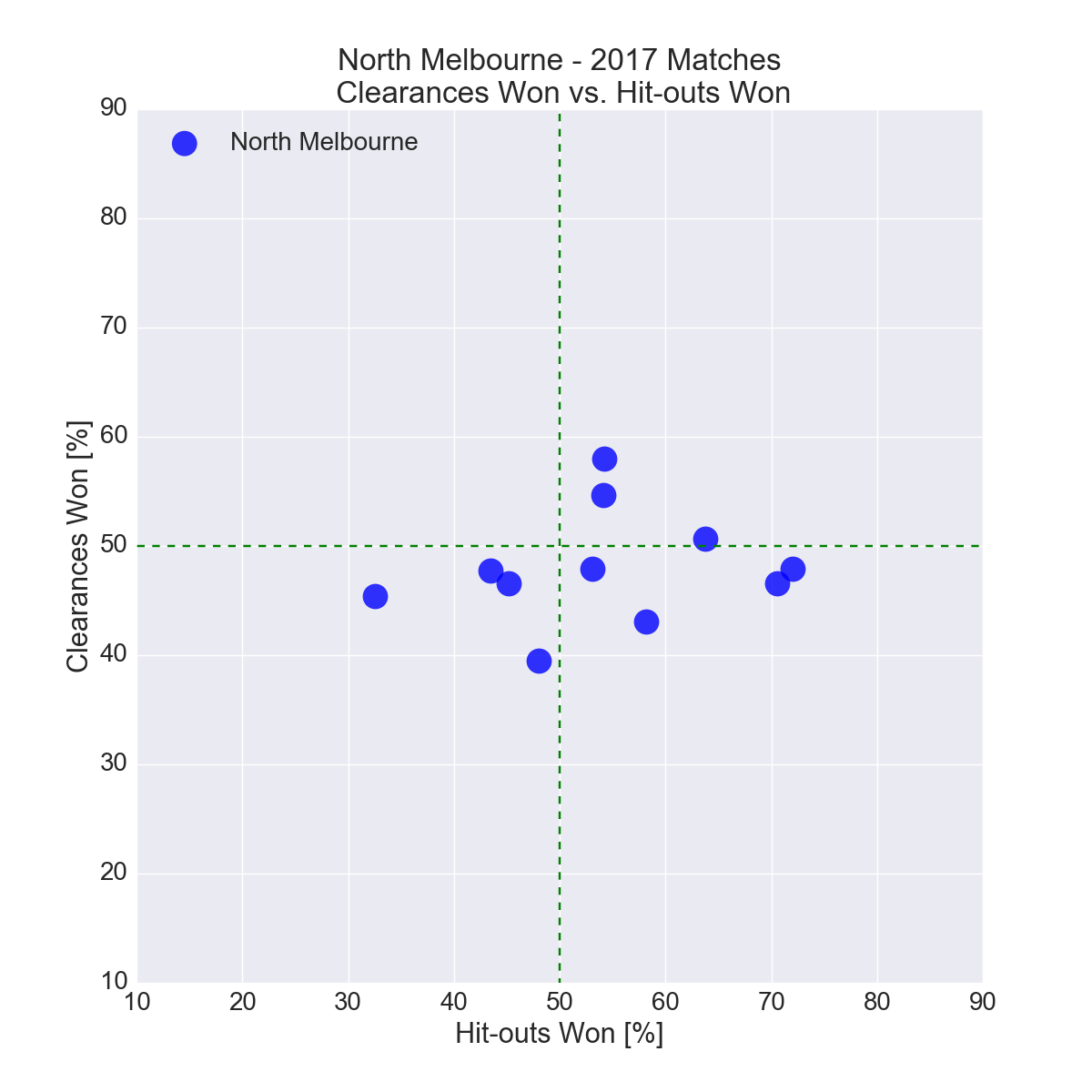 Figure-15: North Melbourne in 2017 – Clearances Won vs. Hit-outs Won