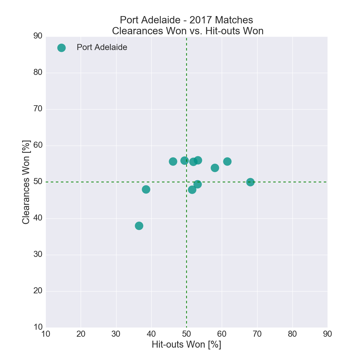 Figure-16: Port Adelaide in 2017 – Clearances Won vs. Hit-outs Won