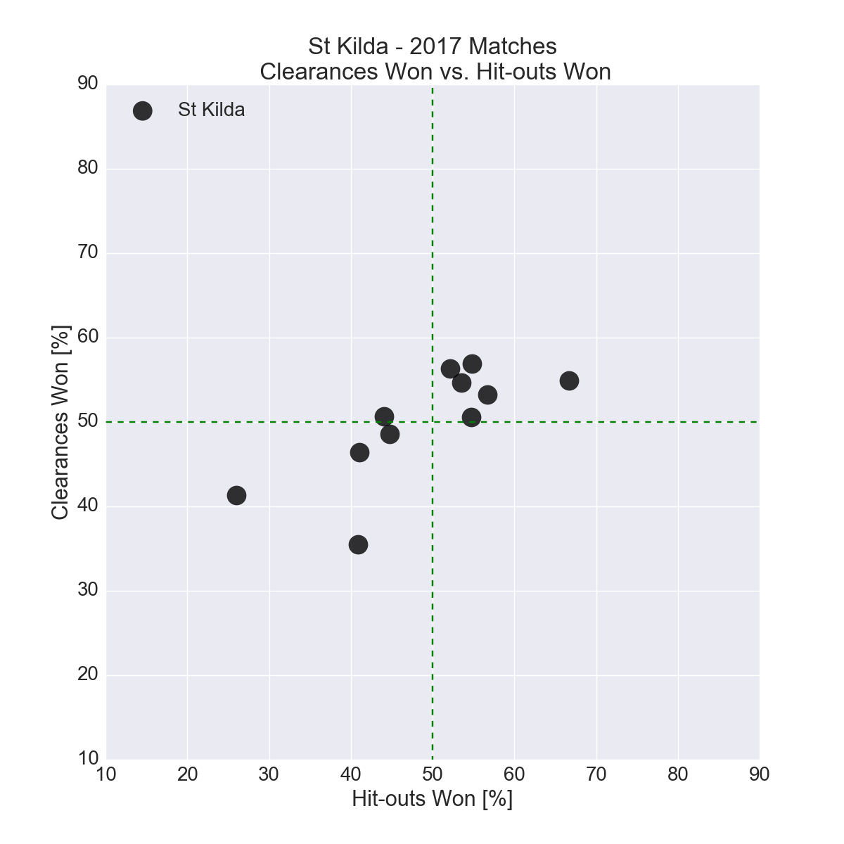 Figure-18: St Kilda in 2017 – Clearances Won vs. Hit-outs Won