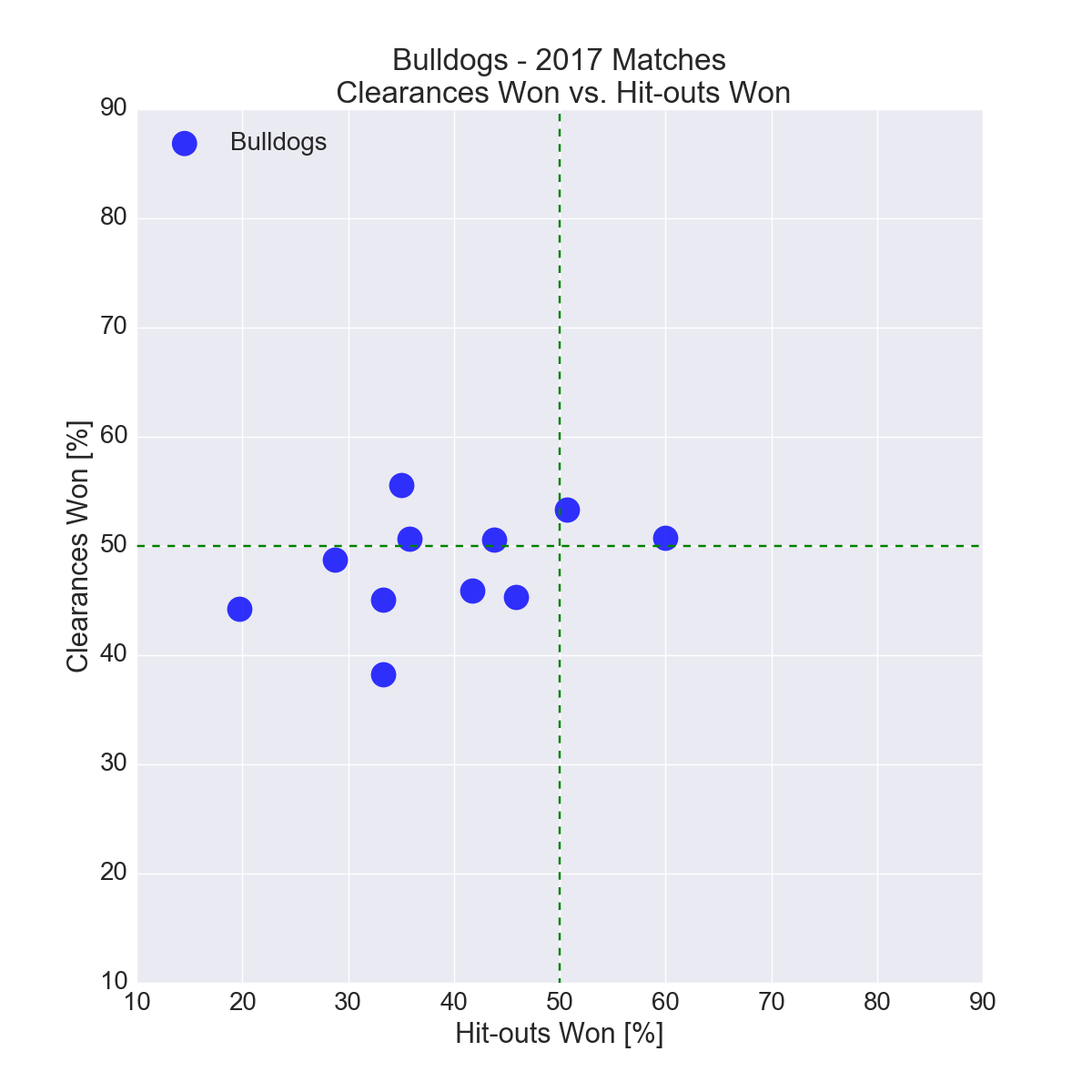 Figure-20: Western Bulldogs in 2017 – Clearances Won vs. Hit-outs Won