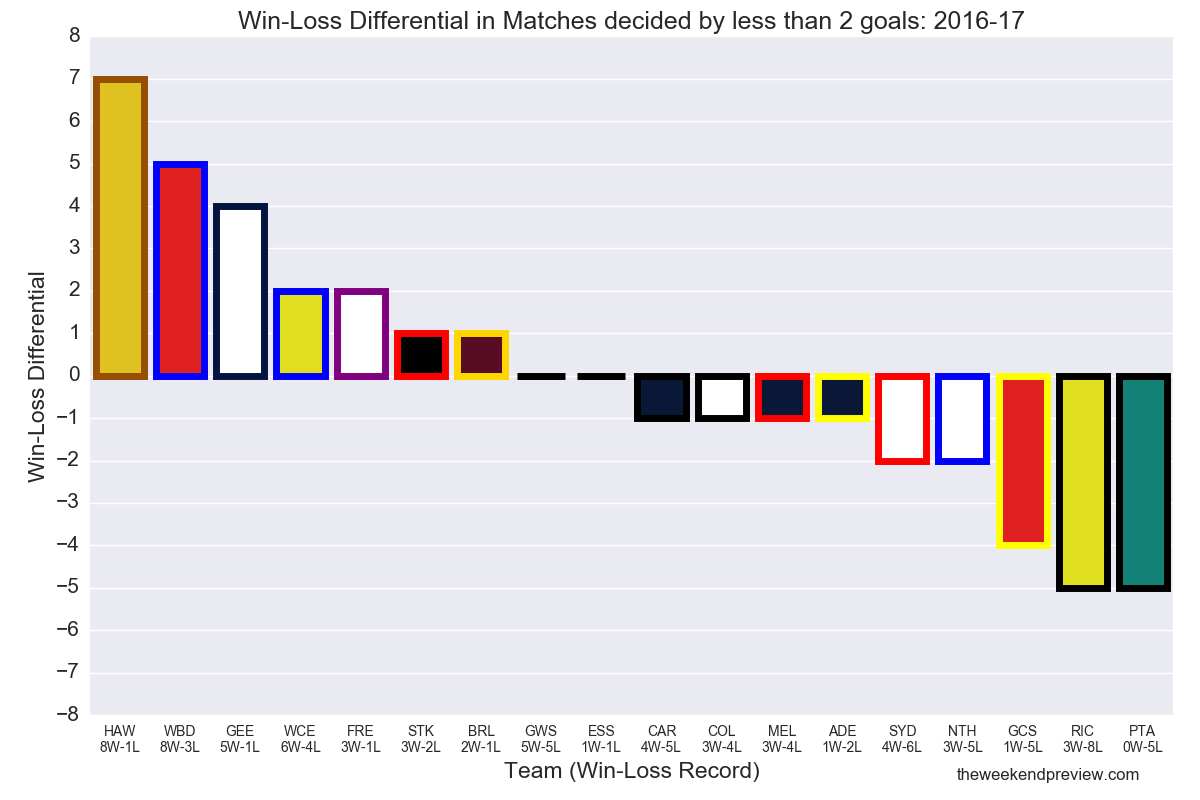 Figure-1: Win-Loss Differential in Matches decided by less than 2 goals: 2016-17