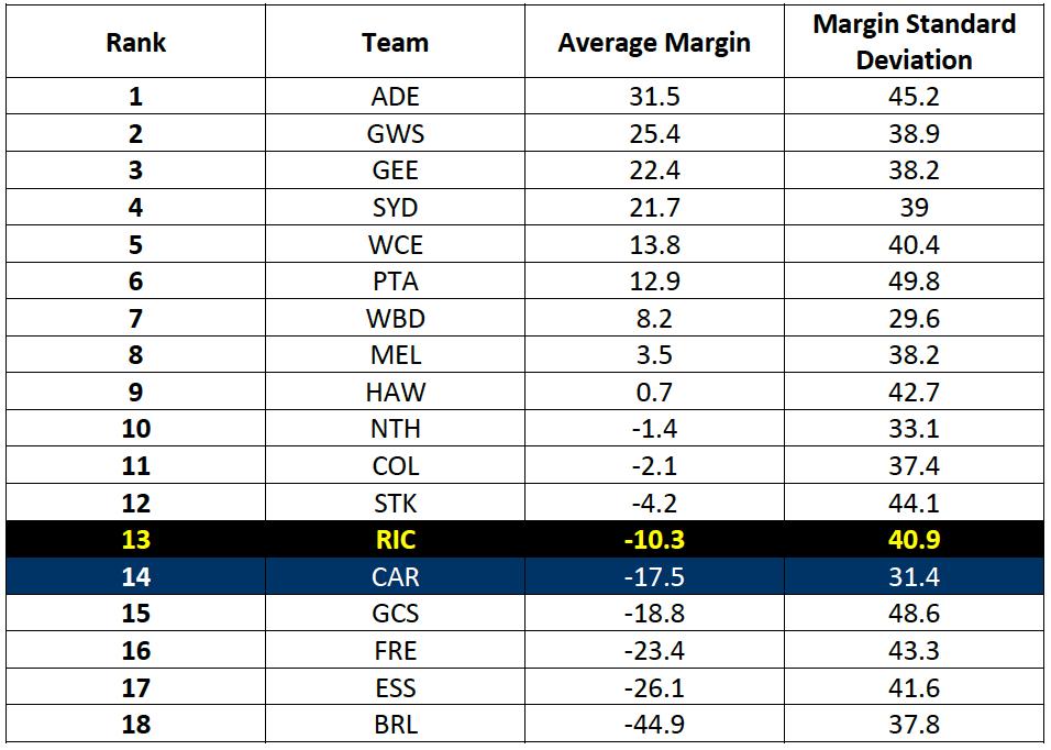 Table-2: Average Match Margin Rankings for 2016-17