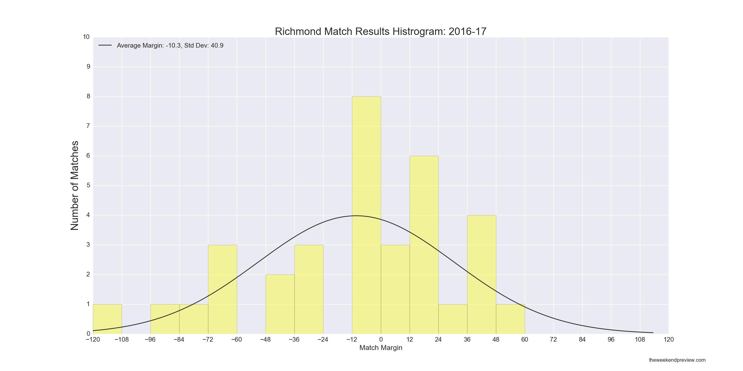 Figure-4: Richmond Match Results Histogram – 2016-17