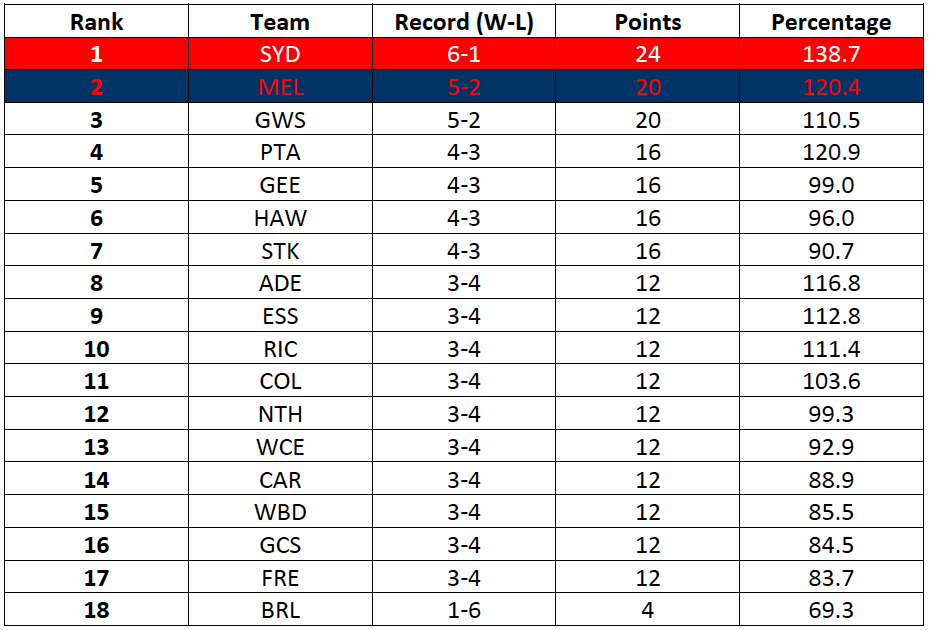 Table-1: Form Ladder (based on results from Rounds 7-14)