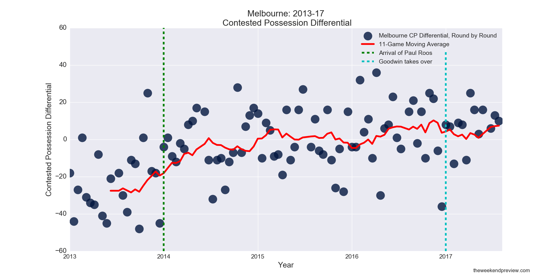Figure-2: Melbourne Contested Possession Differential in Paul Roos Era