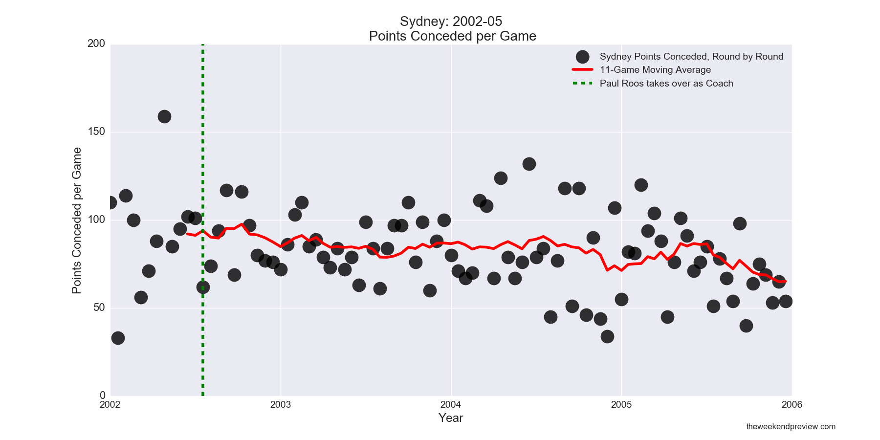 Figure-3: Sydney Points Conceded in years leading up to 2005 Premiership