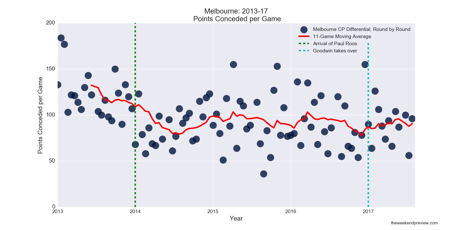 Figure-4: Melbourne Points Conceded in Paul Roos Era