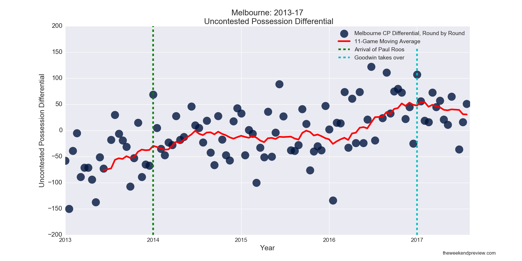 Figure-8: Melbourne Uncontested Possession Differential in Paul Roos Era
