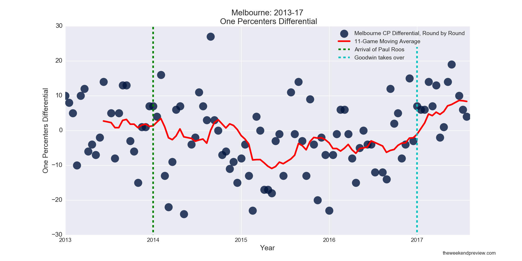 Figure-8: Melbourne One Percenters Differential in Paul Roos Era