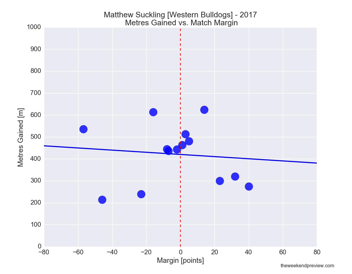 Figure-6: Matthew Suckling (Bulldogs) in 2017 – Metres Gained vs. Match Margin