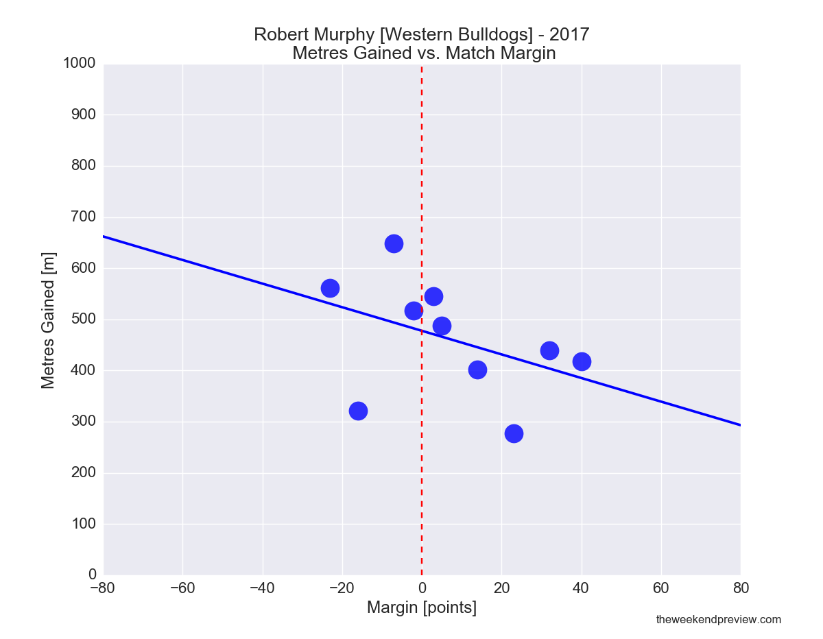 Figure-7: Robert Murphy (Bulldogs) in 2017 – Metres Gained vs. Match Margin