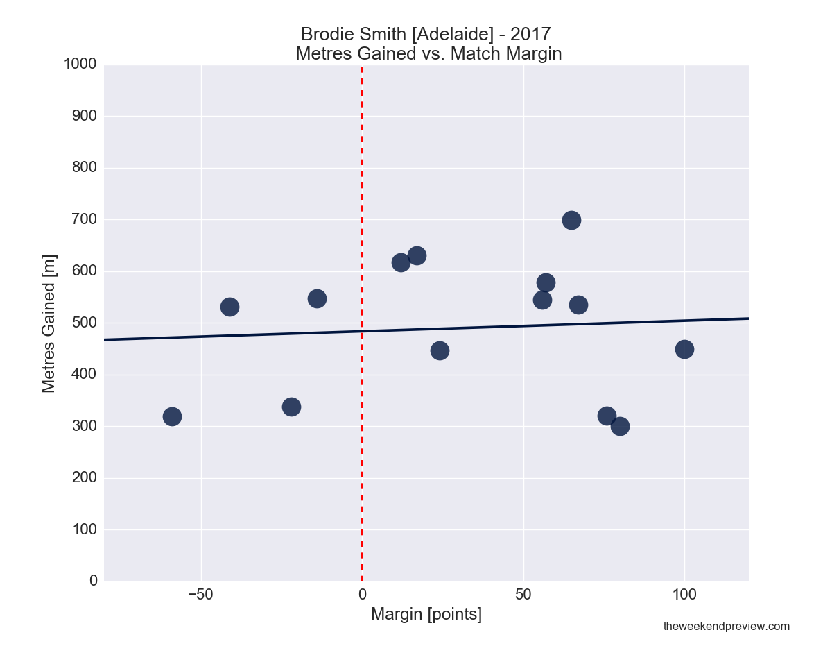 Figure-1: Brodie Smith (Adelaide) in 2017 – Metres Gained vs. Match Margin