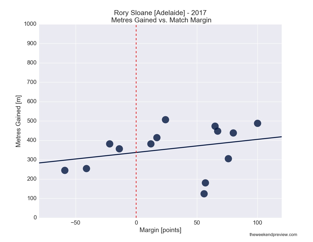 Figure-4: Rory Sloane (Adelaide) in 2017 – Metres Gained vs. Match Margin