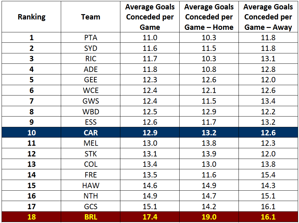 Table-1: Best Defence in the AFL – Average Goals Conceded per Game