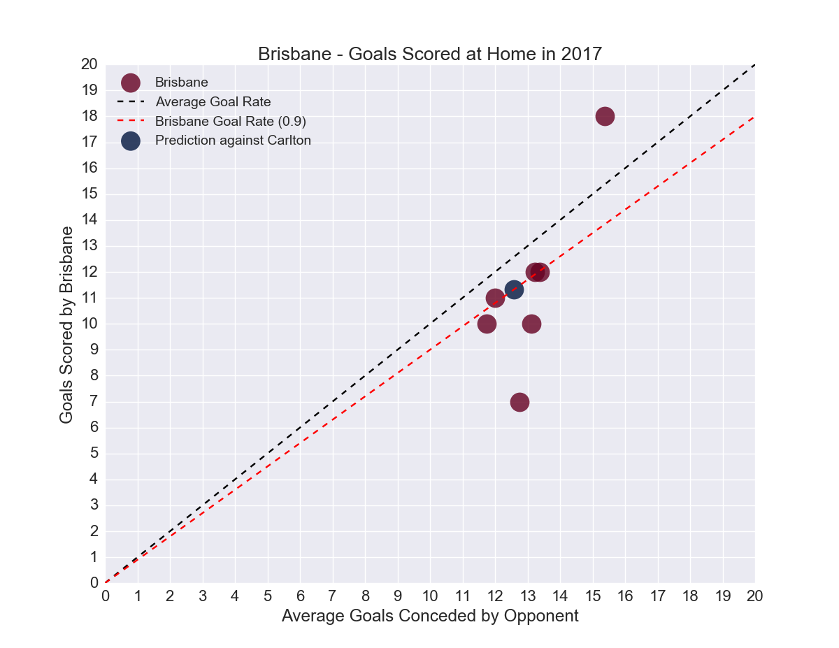 Figure-1: Goals scored by Brisbane at Home in 2017 versus average goals conceded by opponent playing Away in 2017