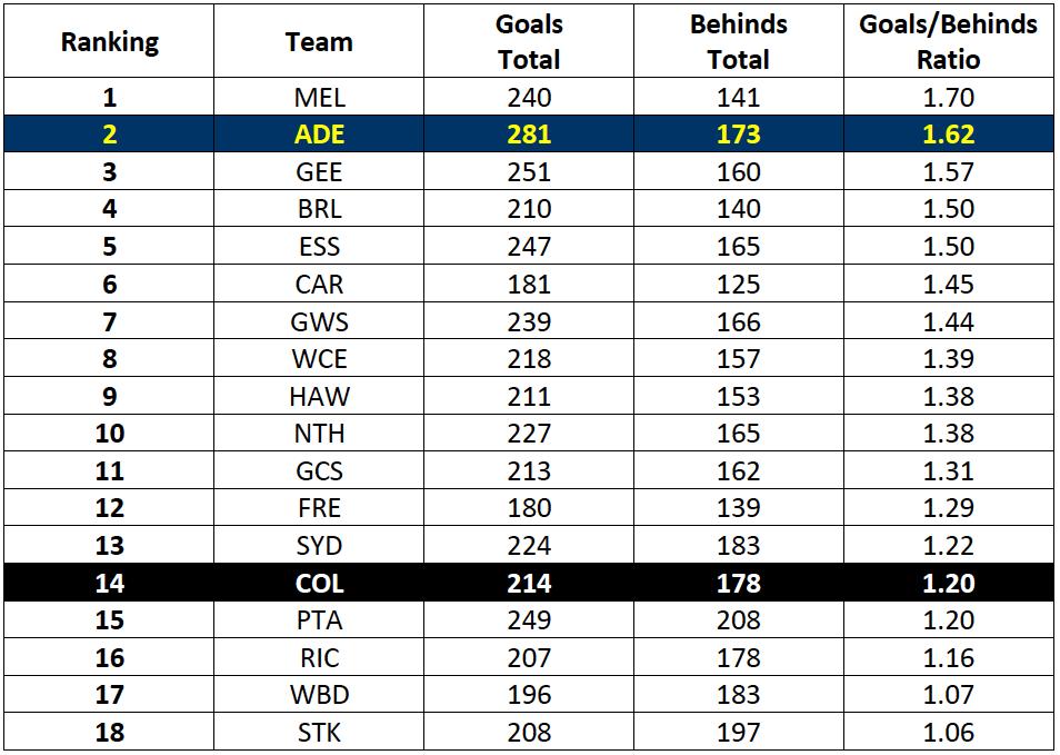 Table-1: 2017 AFL Goal Kicking Accuracy Rankings