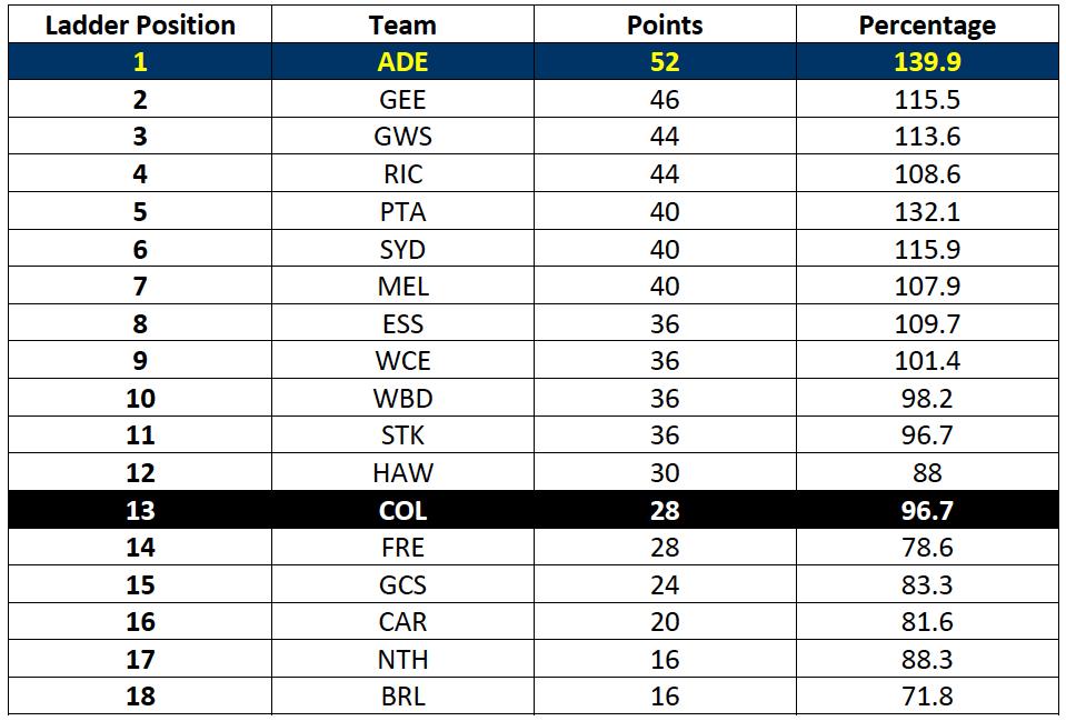 Table-2: AFL Ladder after Round 18