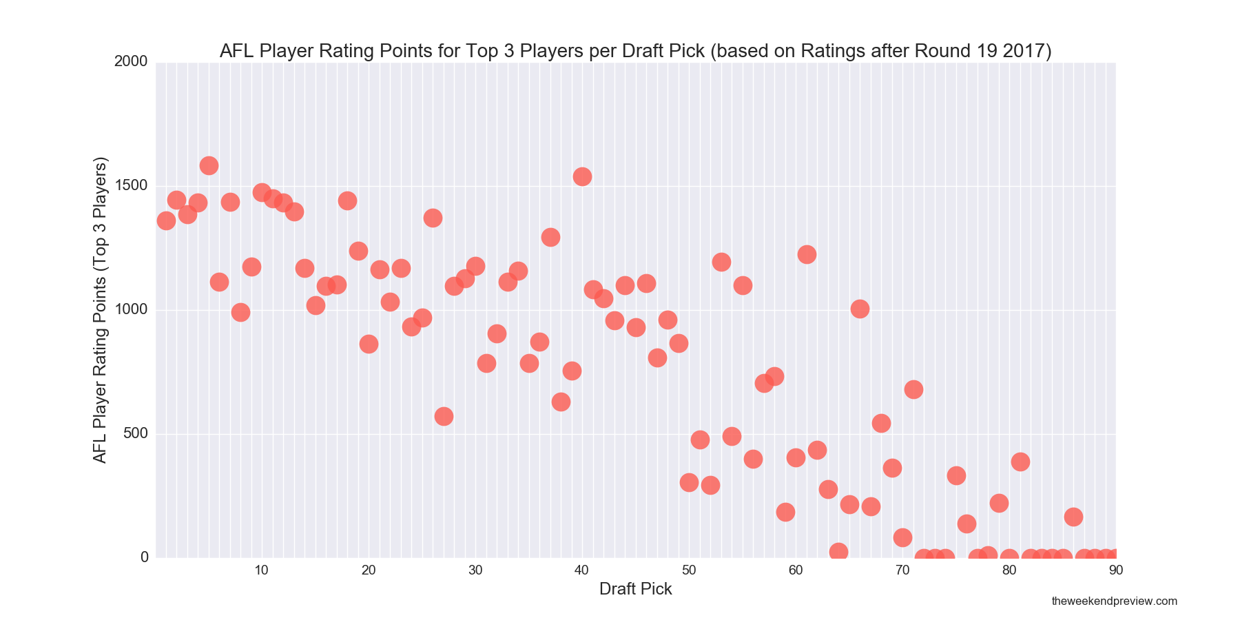 Figure-2: AFL Player Rating Points for Top 3 Players per Draft Pick (based on Ratings after Round 19 2017)
