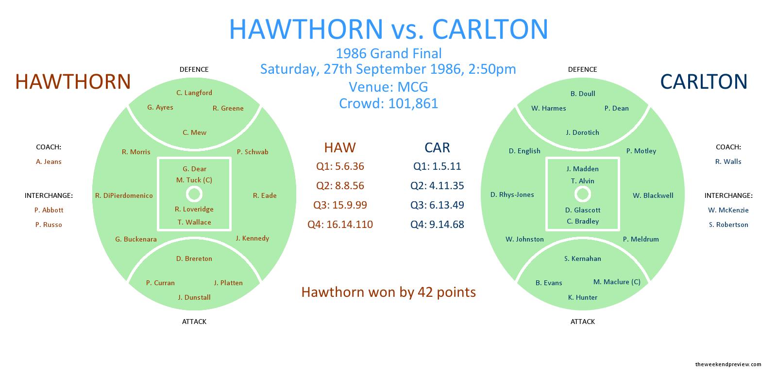 Figure-1: Hawthorn versus Carlton, 1986 Grand Final
