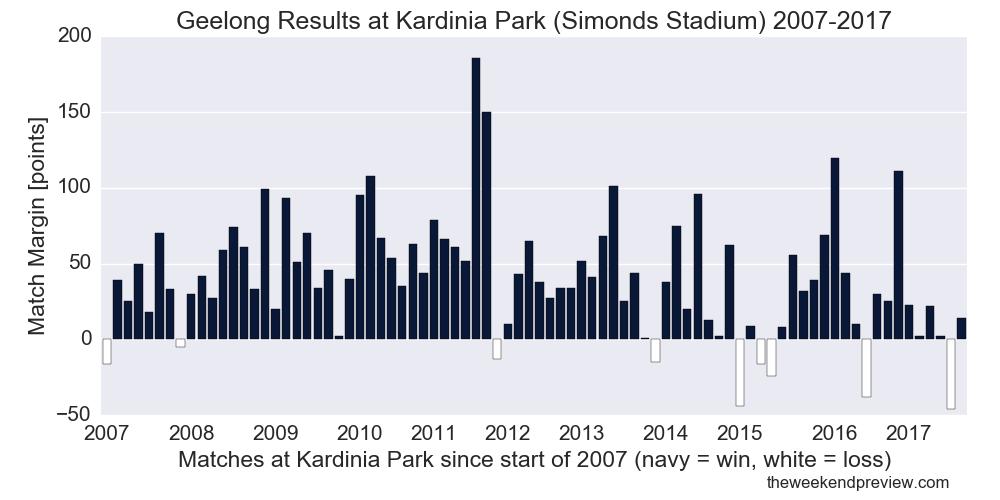 Figure-1: Geelong Results at Kardinia Park (Simonds Stadium) 2007-2017