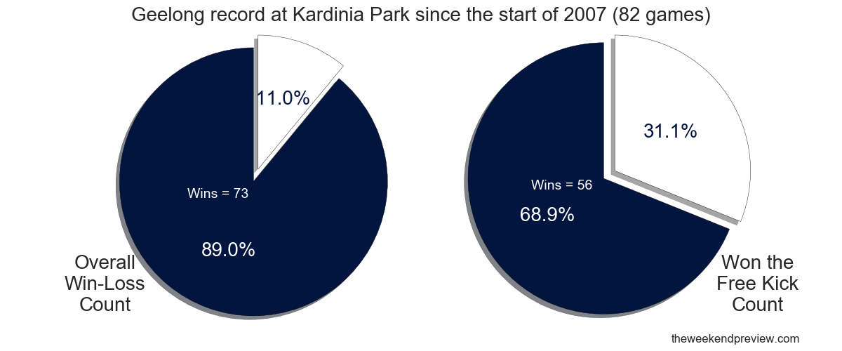 Figure-2: Geelong record at Kardinia Park since the start of 2007 (82 games)