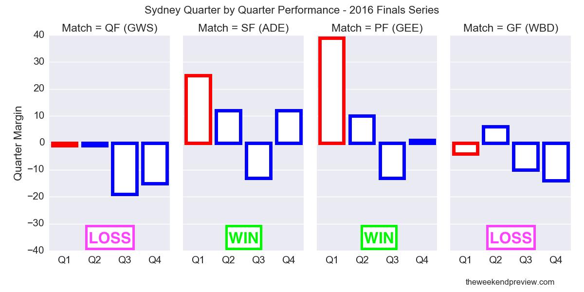 Figure-2: Sydney Quarter by Quarter Performance – 2016 Finals Series