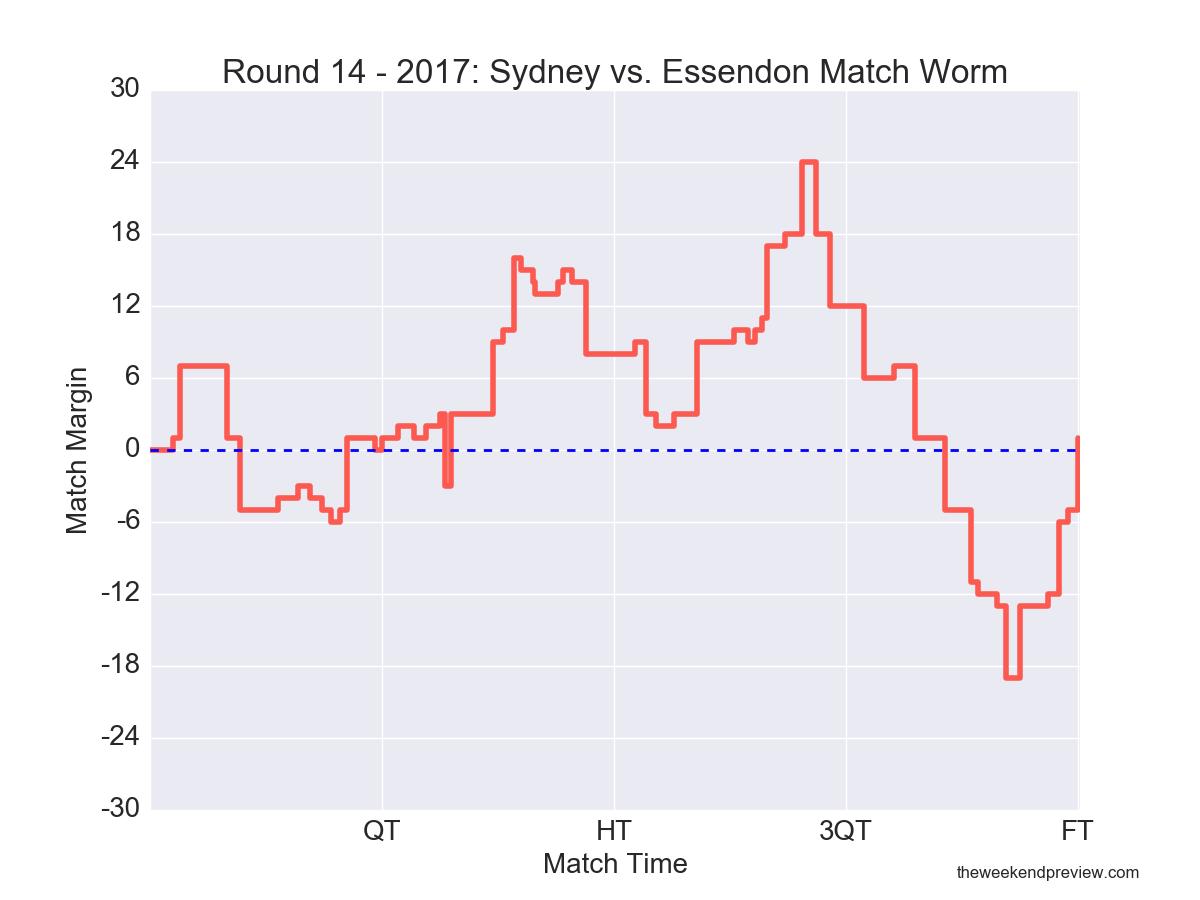 Figure-1: Round 14 – 2017: Sydney vs. Essendon Match Worm
