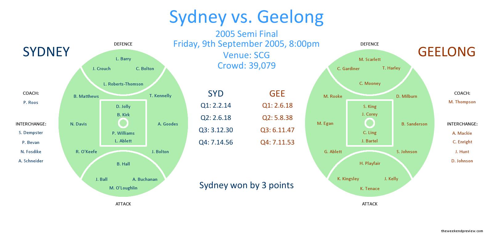 Figure-1: Sydney vs. Geelong – 2005 Semi Final