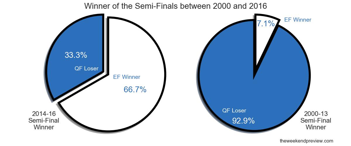 Figure-2: Winner of the Semi-Finals between 2000 and 2016