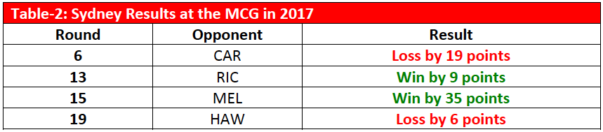 Table-2: Sydney Results at the MCG in 2017