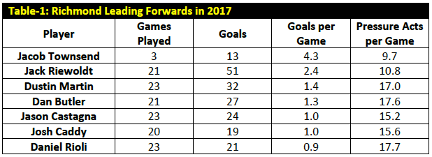 Table-1: Richmond Leading Forwards in 2017