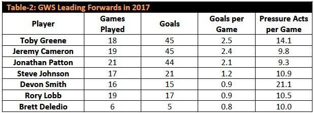 Table-2: GWS Leading Forwards in 2017