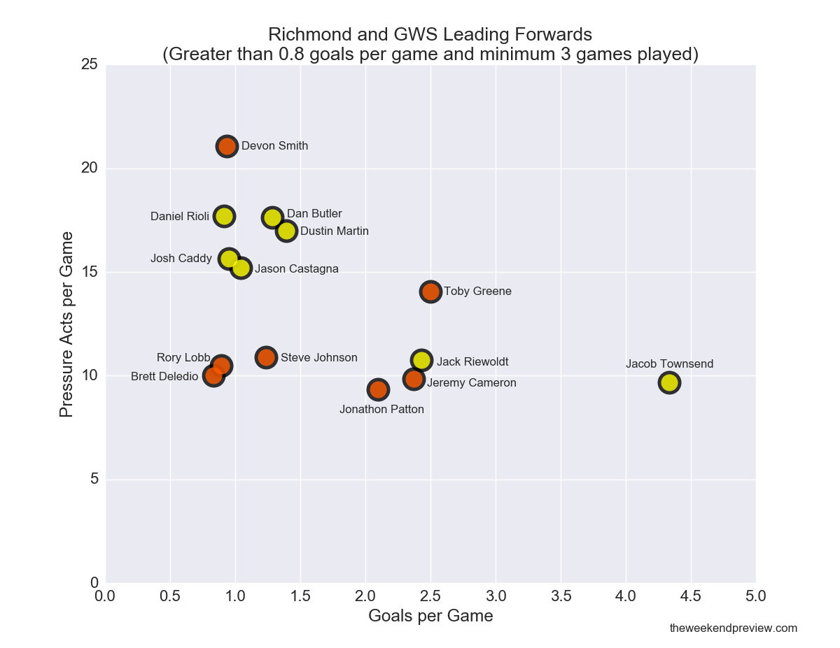Figure-1: Richmond and GWS Leading Forwards