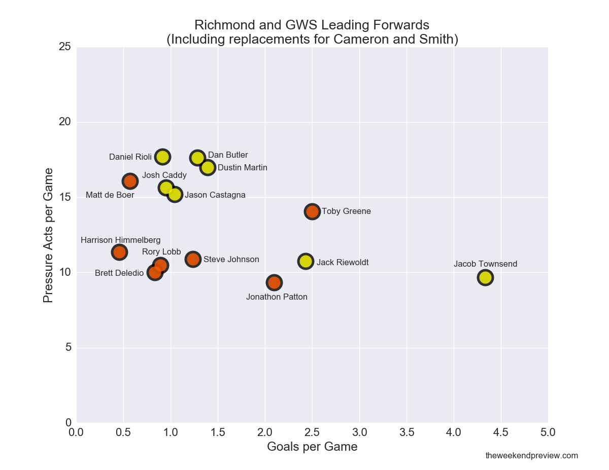 Figure-2: Richmond and GWS Leading Forwards (including replacements for Cameron and Smith)